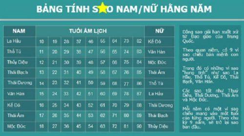 Xem các bảng sao hạn từng năm dựa theo tuổi